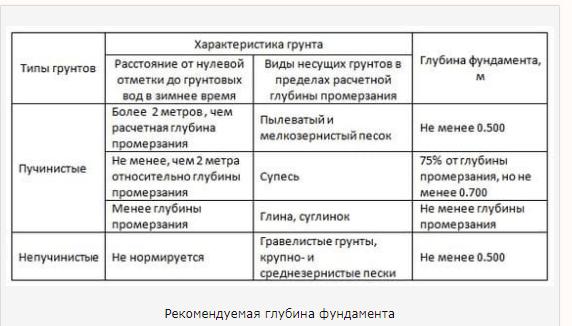 Зависимость глубины фундамента от вида грунта - таблица