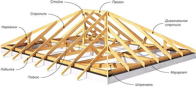 Диагональные стропила для вальмовой крыши
