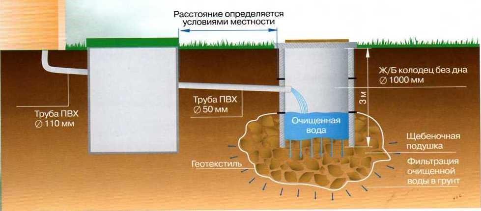 Двухкамерный септик со сбросом отстоянных и очищенных отходов в грунт через щебеночно-песчаную подушку