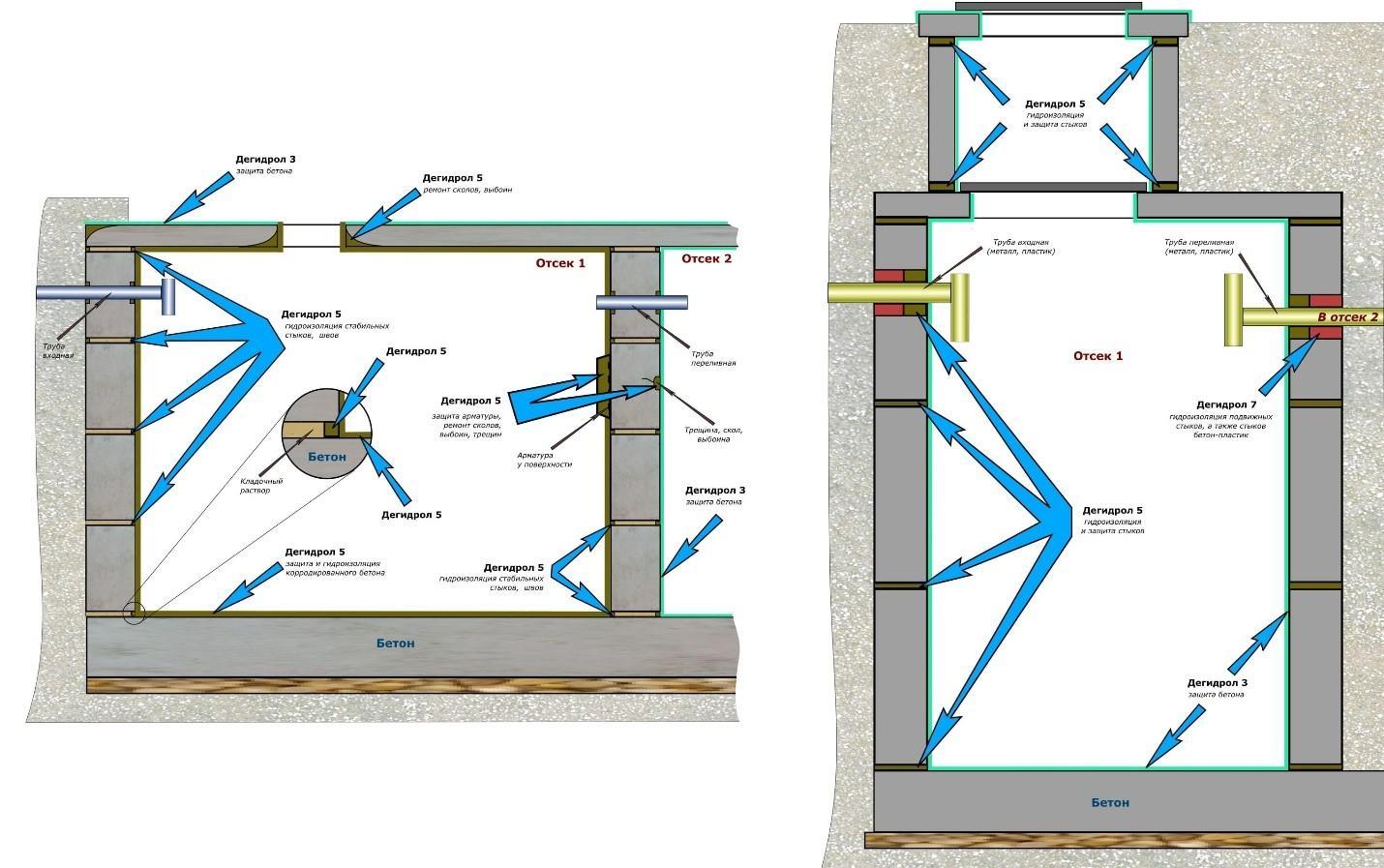 Гидроизоляция септика изнутри