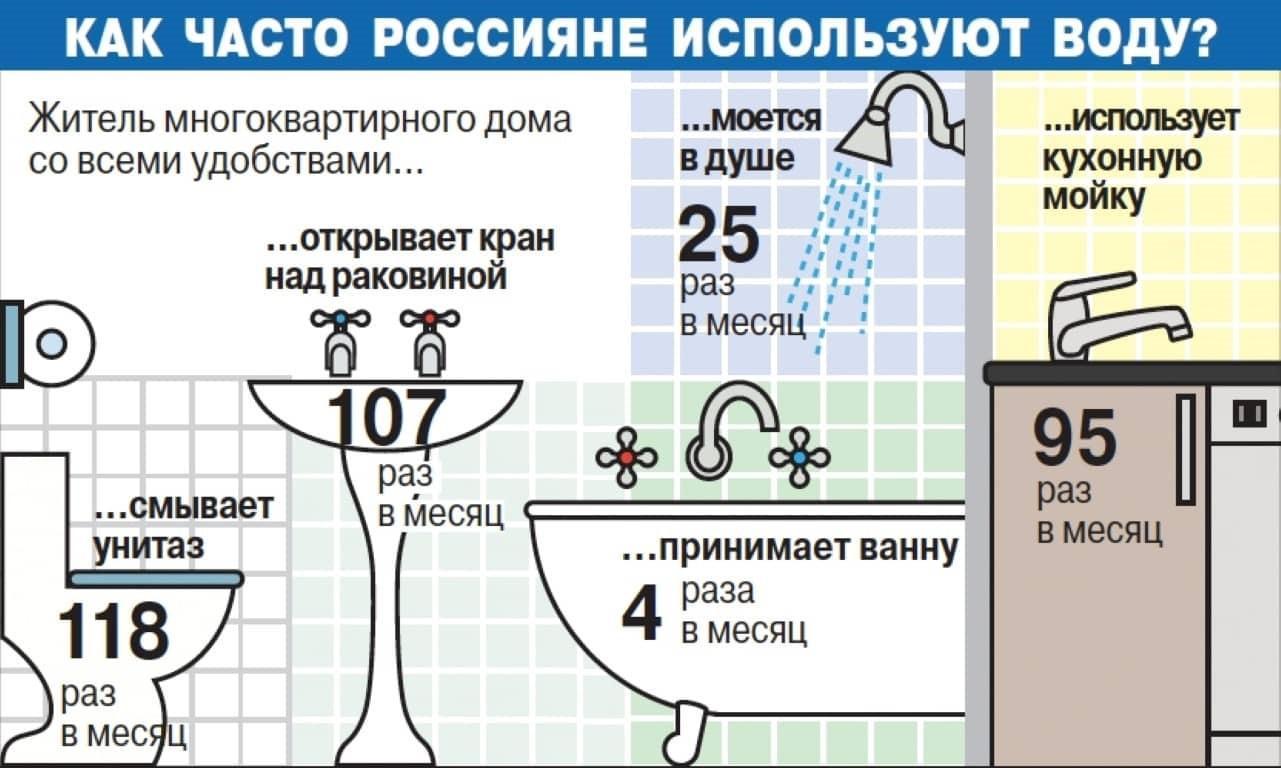 Как часто россияне используют воду