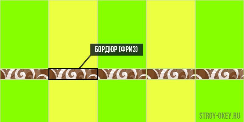 Как выглядит бордюр или фриз в укладке плитки