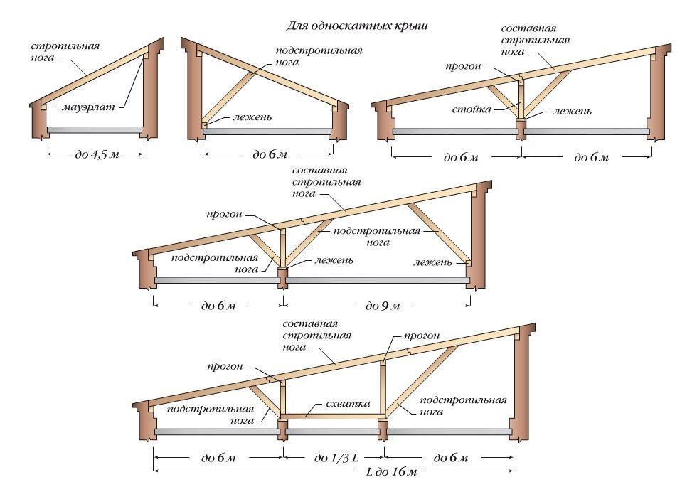Крепление стропил односкатной крыши к мауэрлату