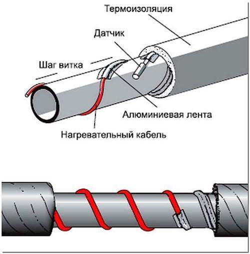 Обогрев трубы с помощью нагревающего кабеля