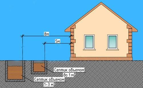 Расстояние от септика до дома в зависимости от объема