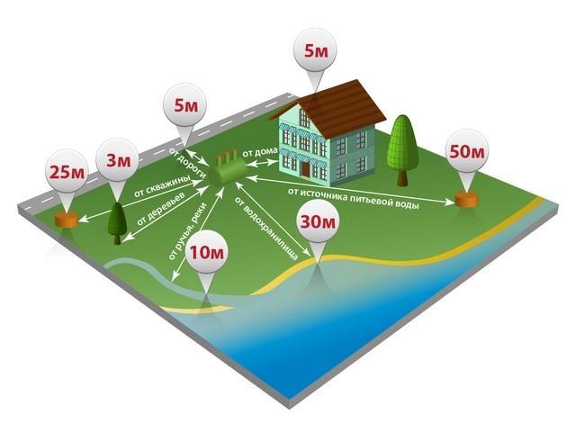 Расстояние от септика до других построек на участке