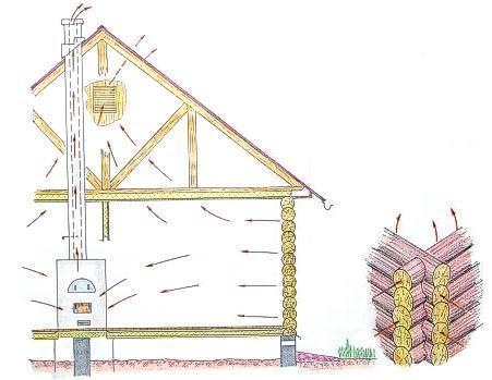 Схема поступления воздуха в деревянном доме