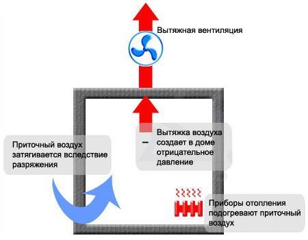 Схема смешанного типа вентиляции