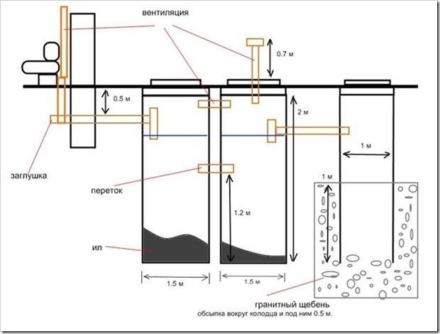 Схема углубления септика