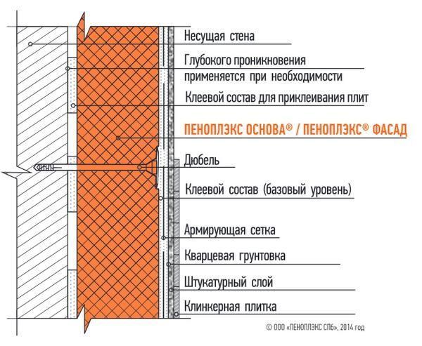 Схема установки листа пеноплэкса с помощью дюбелей
