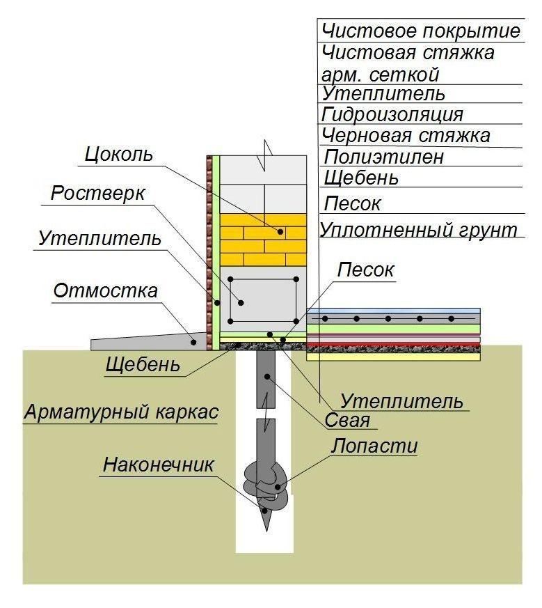Схема устройства утепления свайного фундамента на основе буронабивных или бетонных свай