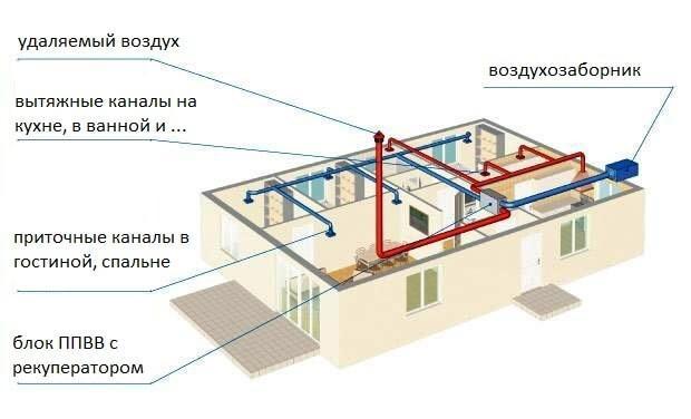 Схема устройства вентиляции с верхним расположением базового блока