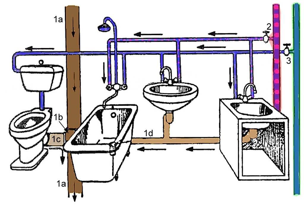 Схема водопровода в санузле