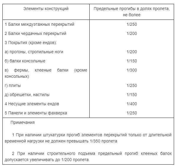 Таблица 1.1. Допустимый прогиб деревянных конструкций.
