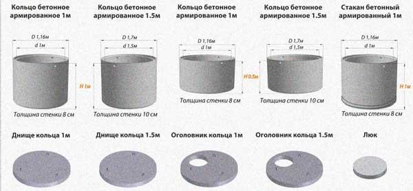 Таблица 1.1. Конструкция бетонных армированных колец и сопутствующих деталей.