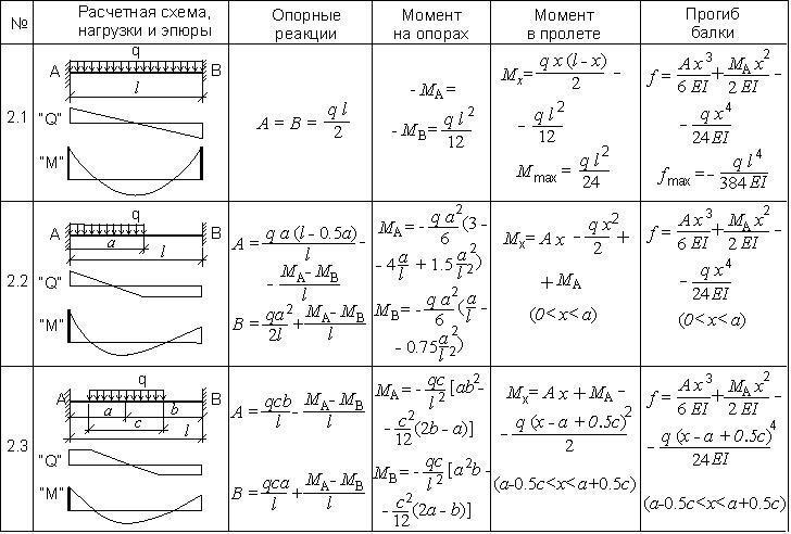 Таблица 1.4. Расчет балки с двусторонним жестким защемлением при равномерно-распределенной нагрузке.