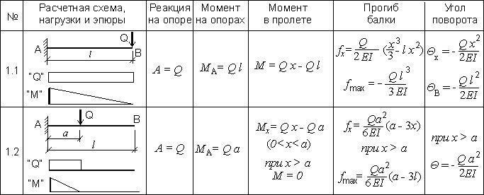 Таблица 1.5. Расчет консольной балки при одной сосредоточенной нагрузке.