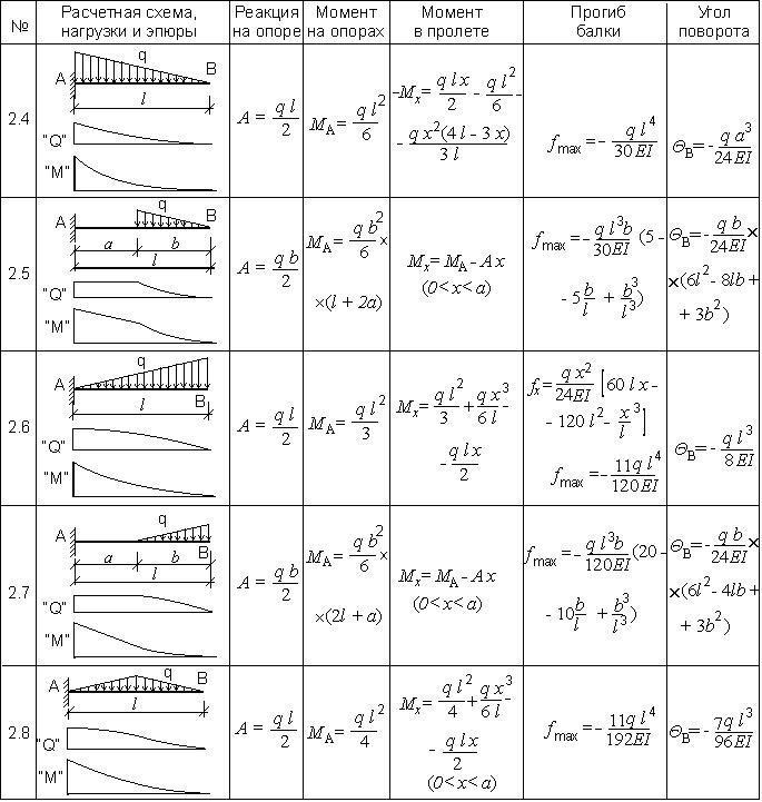 Таблица 1.6. Расчет консольной балки при одной неравномерно-распределенной нагрузке.