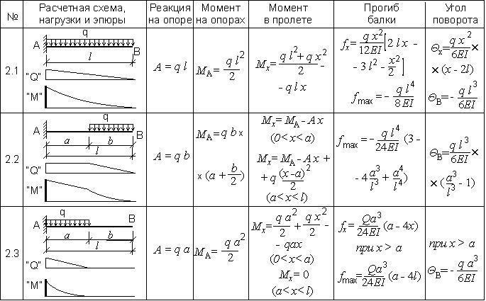 Таблица 1.7. Расчет консольной балки при одной равномерно-распределенной нагрузке.