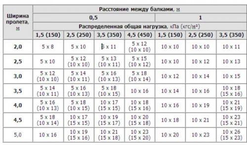 Таблица 1.8. Определение примерного сечения балки.