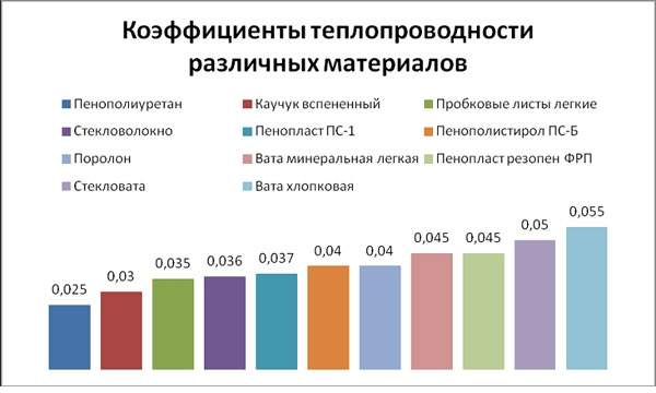 Таблица показателей теплопроводности разных утепляющих материалов