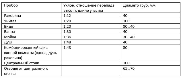 Таблица. Необходимые уклоны и диаметры сливных труб в квартире, частном доме
