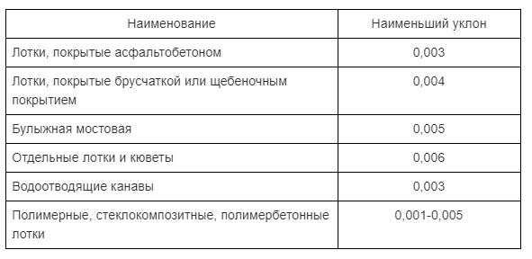 Таблица. Разница в уклоне уличных канализационных стоков открытого типа в зависимости от облицовки