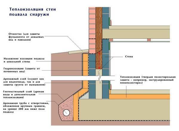 Теплоизоляция стен подвала снаружи