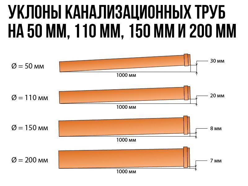 Уклон канализационных труб на 50 мм, 110 мм, 150 мм и 200 мм