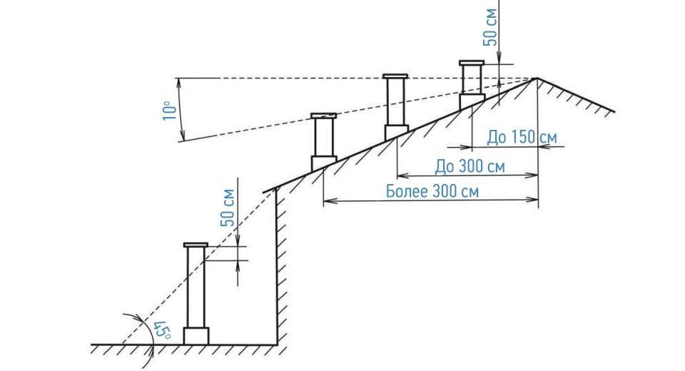 Высота положения трубы над крышей