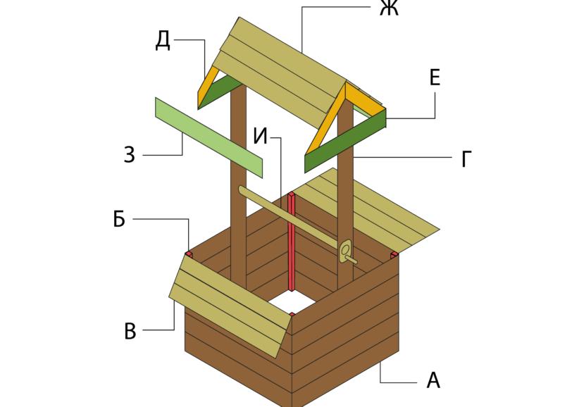 Домик для колодца своими руками: чертежи с размерами и этапы работ