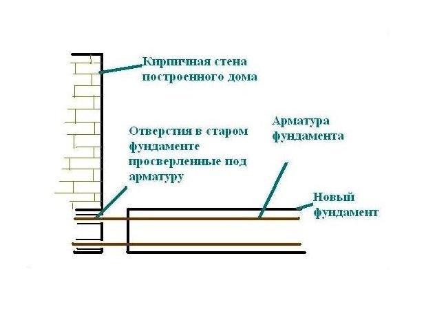 Использование закладных при строительстве веранды к дому