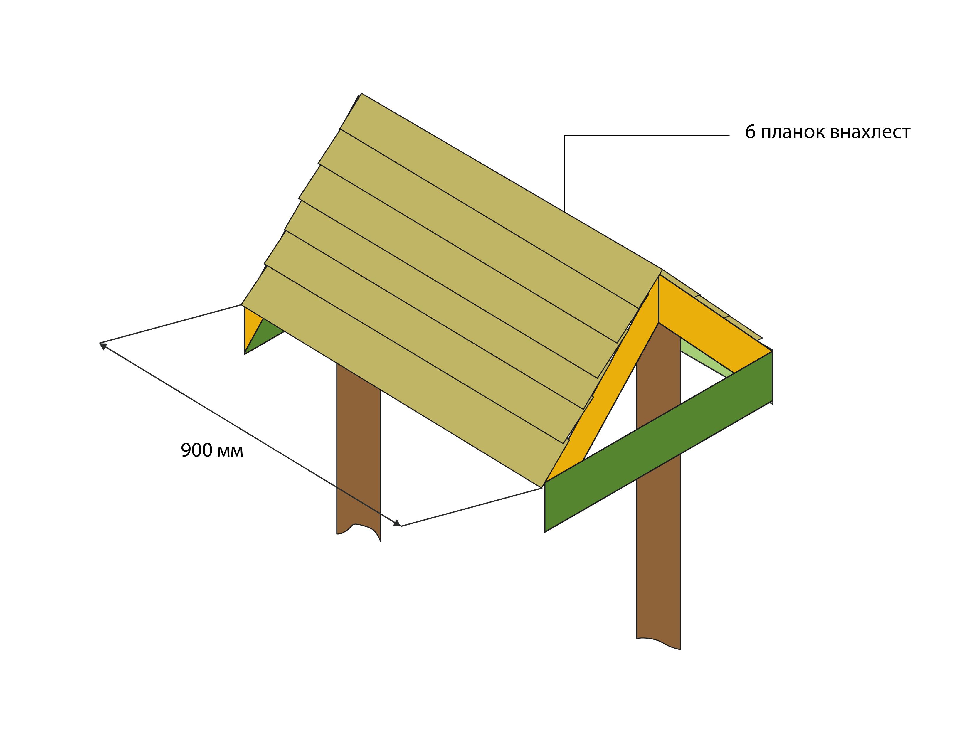 Крыша - планки