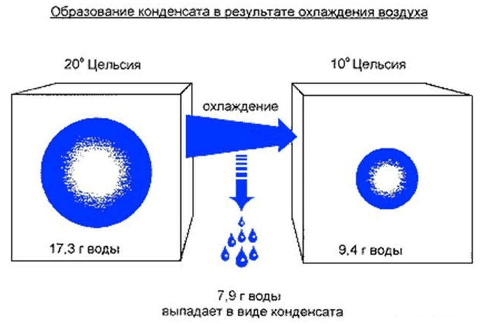 Образование конденсата схема