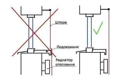 Ограничение ширины подоконника