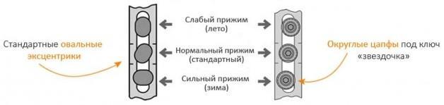 Положение летнего и зимнего режима в зависимости от конструкции цапфы