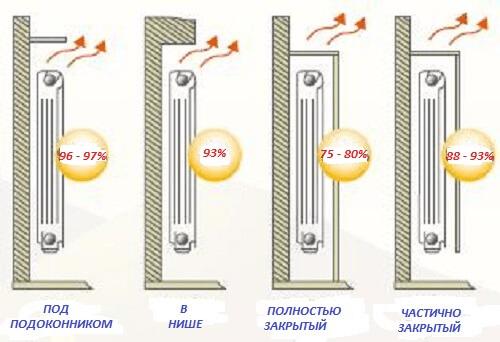 Производительность радиатора в зависимости от способа монтажа - за экраном и в нише