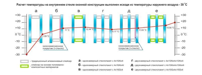 Расчет температуры на внутренней конструкции окна