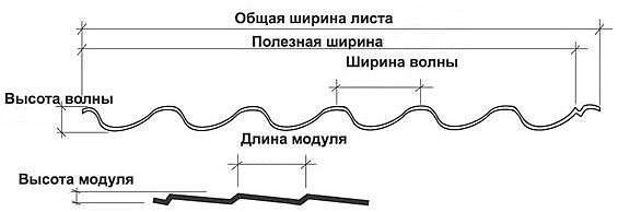 Размеры металлочерепицы - ширина волны, высота и длина модуля