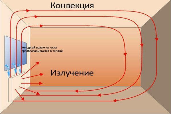 Схема обогрева комнаты радиатором
