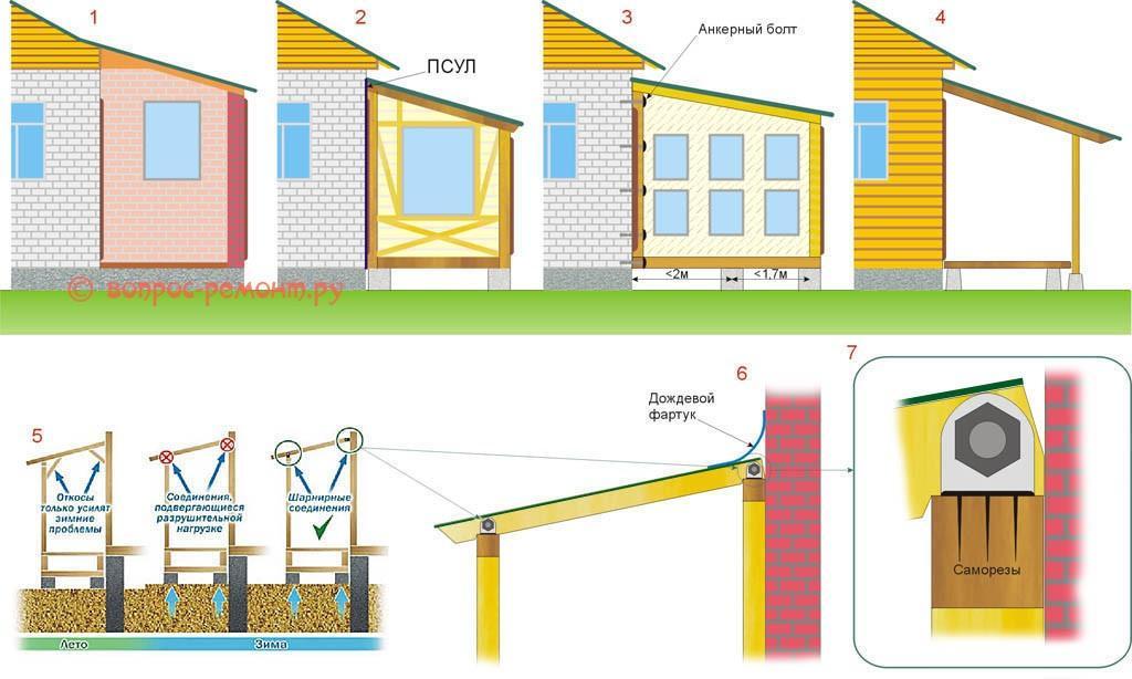 Схема соединения веранды с основным домом