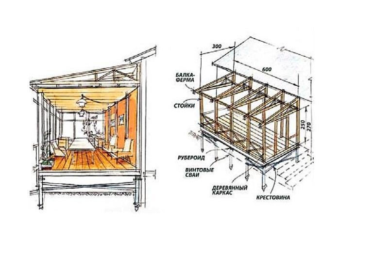 Схема веранды к дому