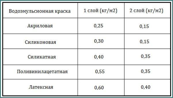 Таблица расход водоэмульсионной краски