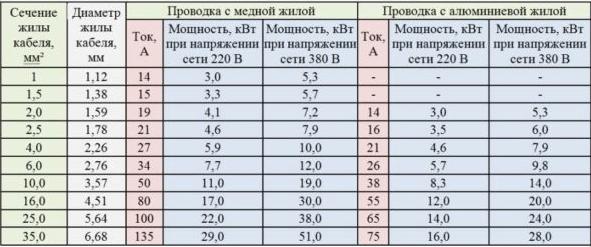 Таблица сечения и мощности проводов с медной и алюминиевой жилой