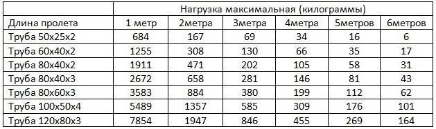 Таблица. Нагрузочная способность трубы прямоугольной в зависимости от длины пролета