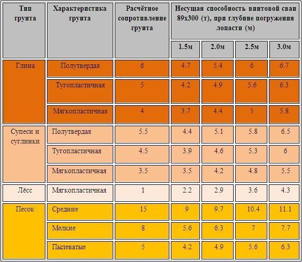 Таблица. Несущая способность винтовых свай для разного типа грунта.