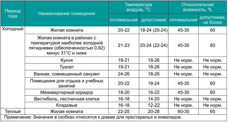 Таблица. Нормативные показатели температуры и влажности в помещениях.