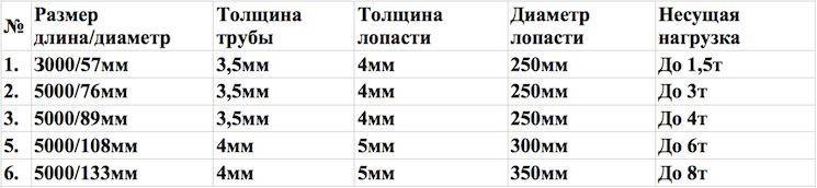 Таблица. Выбор диаметра и длины свай в зависимости от определенной нагрузки