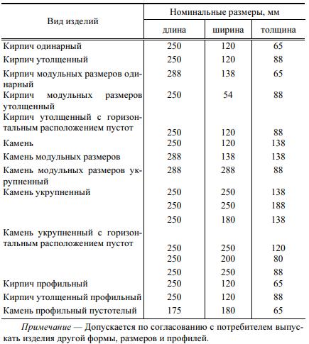 Беларусский стандарт (СТБ 1160-99)
