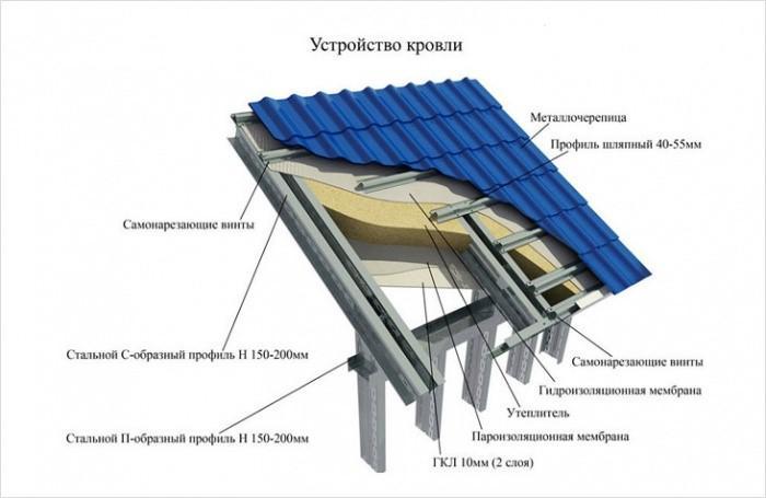 Металлическая обрешетка под металлочерепицу